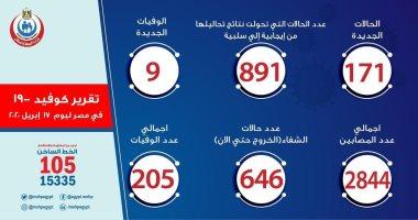 مصر تقترب من 3 آلاف إصابة بفيروس كورونا